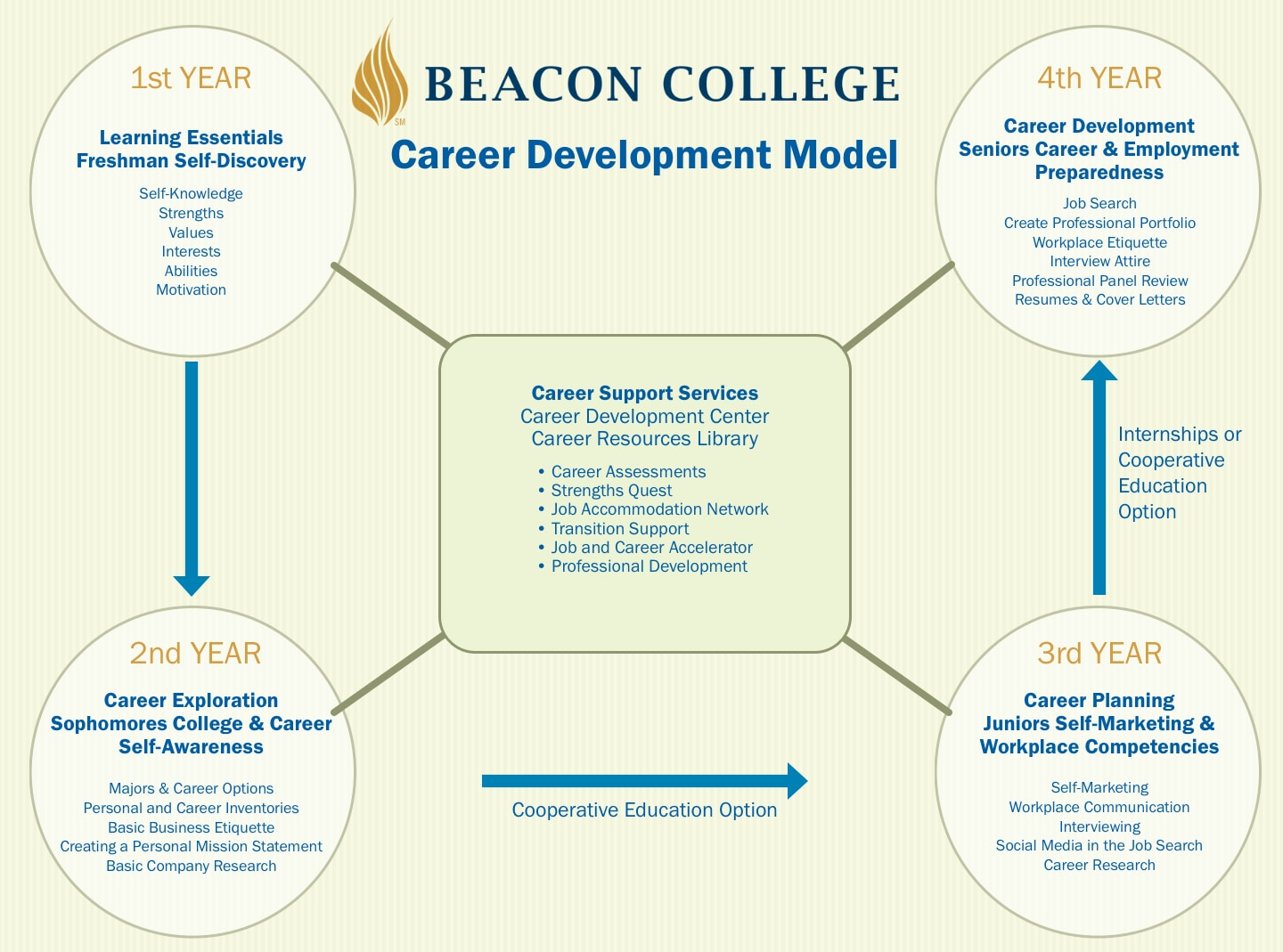 Career Development Model-Oct2020