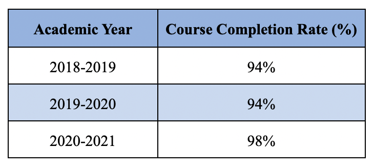 Academic Course Completion Rates