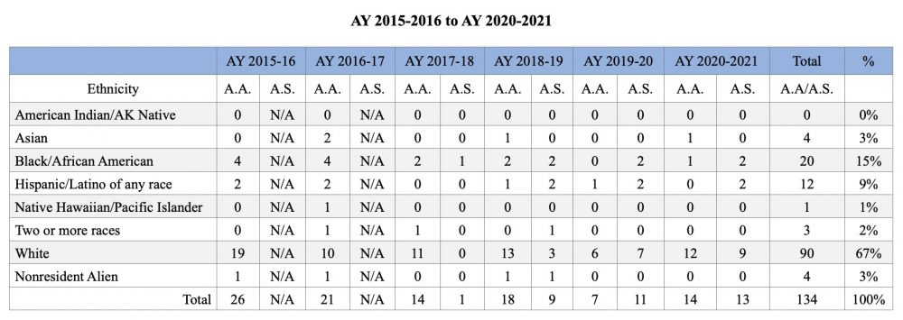 Associate Degree Awards by Ethnicity 2015-2021