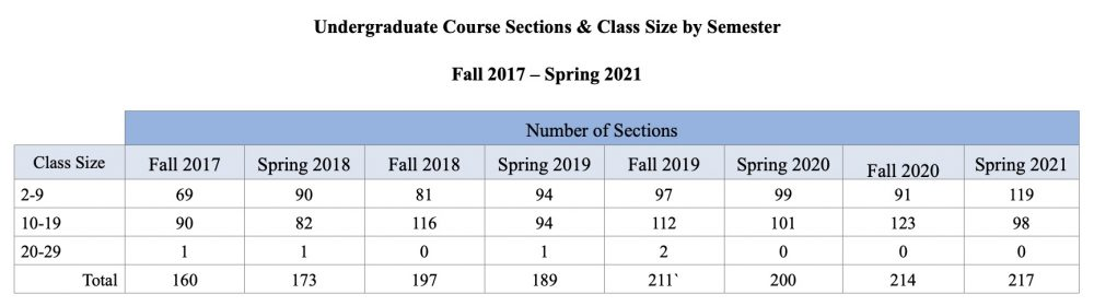 Course Sections Class Size by Semester
