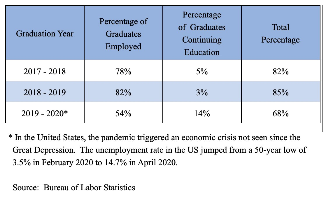 Employment & Continuing Education Rates