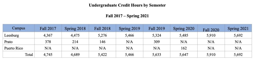 Undergraduate Credit Hours by Semester